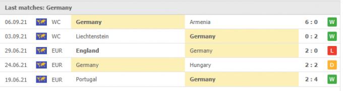 Nhận định Iceland vs Đức | World Cup 2022 | 01h45 ngày 09/09/2021