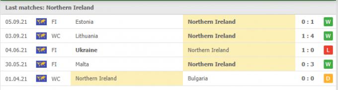 Nhận định Bắc Ireland vs Thụy Sĩ | World Cup 2022 | 01h45 ngày 09/09/2021