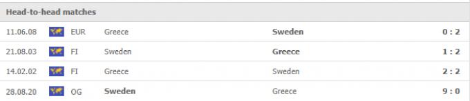 Nhận định Hy Lạp vs Thụy Điển | World Cup 2022 | 01h45 ngày 09/09/2021