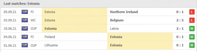 Kết quả Wales vs Estonia   World Cup 2022   01h45 ngày 09/09/2021