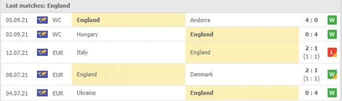 Kết quả Ba Lan vs Anh | World Cup 2022 | 01h45 ngày 09/09/2021