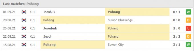 Nhận định Pohang Steelers vs Daegu | K League 1 | 17h30 ngày 10/09/2021
