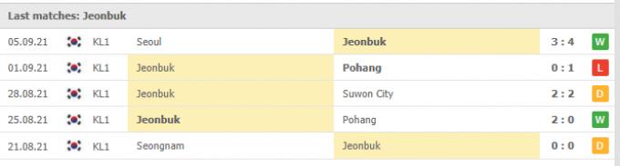 Kết quả Ulsan Hyundai vs Jeonbuk Hyundai | K League 1 | 17h30 ngày 10/09/2021