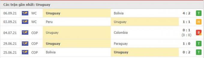 Nhận định, dự đoán Uruguay vs Ecuador | World Cup 2022 | 5h30 ngày 10/9/2021