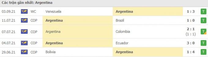 Kết quả Argentina vs Bolivia | World Cup 2022 | 6h30 ngày 10/9/2021