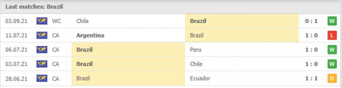 Nhận định Brazil vs Peru | World Cup 2022 | 7h30 ngày 10/09/2021