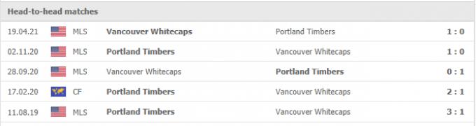 Kết quả Vancouver vs Portland Timbers | MLS | 09h00 ngày 11/09/2021