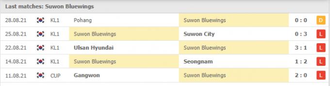 Nhận định Suwon Bluewings vs Gwangju FC | K League 1 | 17h00 ngày 11/09/2021