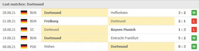 Nhận định, dự đoán Leverkusen vs Dortmund   Bundesliga   20h30 ngày 11/9/2021