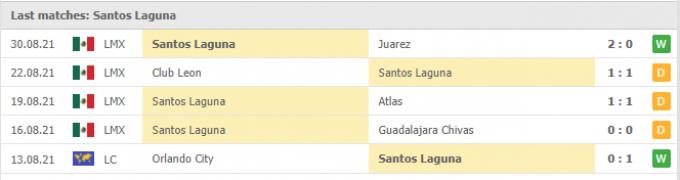 Kết quả Club Tijuana vs Santos Laguna | Liga MX | 09h05 ngày 11/09/2021