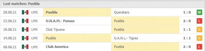 Kết quả Puebla vs Atletico San Luis | Liga MX | 07h00 ngày 11/09/2021