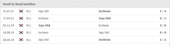 Kết quả Incheon United vs Jeju United | K League 1 | 14h30 ngày 11/09/2021
