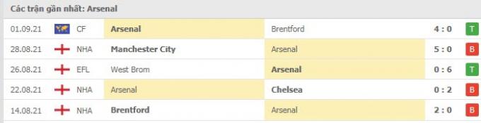 Nhận định, dự đoán Arsenal vs Norwich City   Premier League   21h00 ngày 11/9/2021