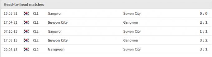 Kết quả Suwon vs Gangwon | K League 1 | 17h00 ngày 12/09/2021