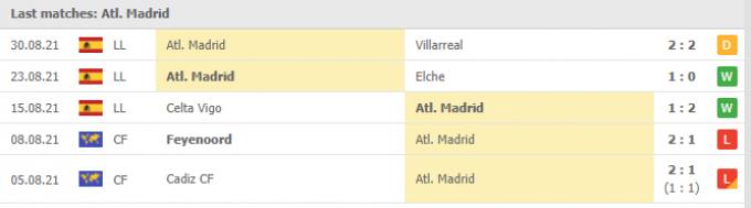 Nhận định Espanyol vs Atletico Madrid   La Liga   19h00 ngày 12/09/2021