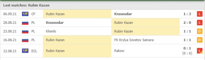 Kết quả Rubin Kazan vs Ural Yekaterinburg | Russia Premier League | 22h30 ngày 13/09/2021