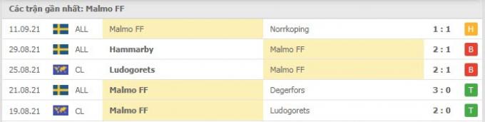 Kết quả Malmo vs Juventus | Champions League | 2h00 ngày 15/9/2021