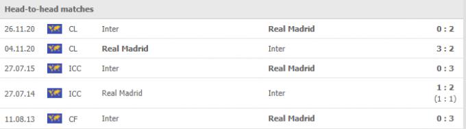 Nhận định Inter vs Real Madrid | Champions League | 02h00 ngày 16/09/2021