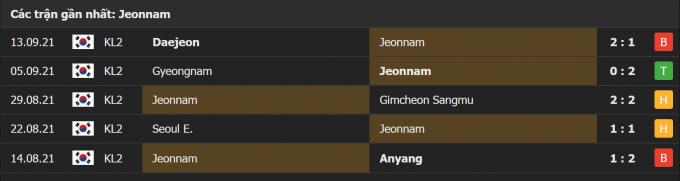 Nhận định Jeonnam Dragons vs Bucheon FC 1995 | K League 2 | 11h30 ngày 18/09