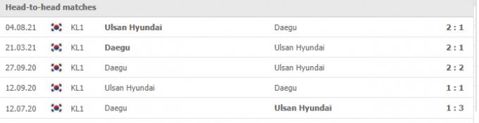 Kết quả Daegu vs Ulsan Hyundai | K League 1 | 17h00 ngày 18/09/2021