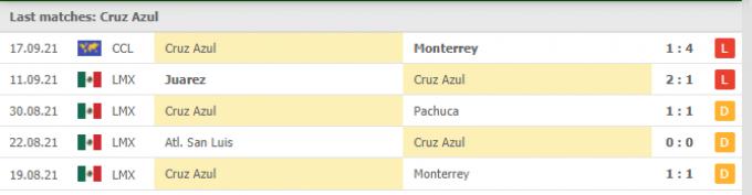 Kết quả Cruz Azul vs Queretaro | Liga MX | 07h00 ngày 20/09/2021