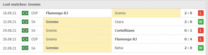 Nhận định Flamengo vs Gremio | Brazil Serie A | 06h30 ngày 20/09/2021