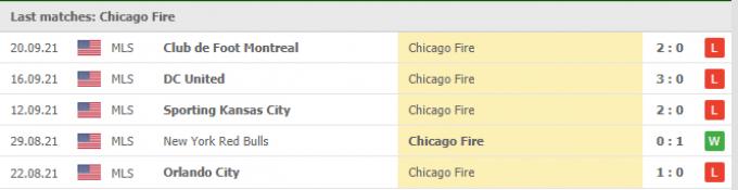 Kết quả Chicago Fire vs New England   MLS   07h00 ngày 23/09/2021