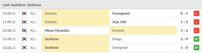 Nhận định Seoul vs Incheon United | K League 1 | 17h00 ngày 22/09/2021