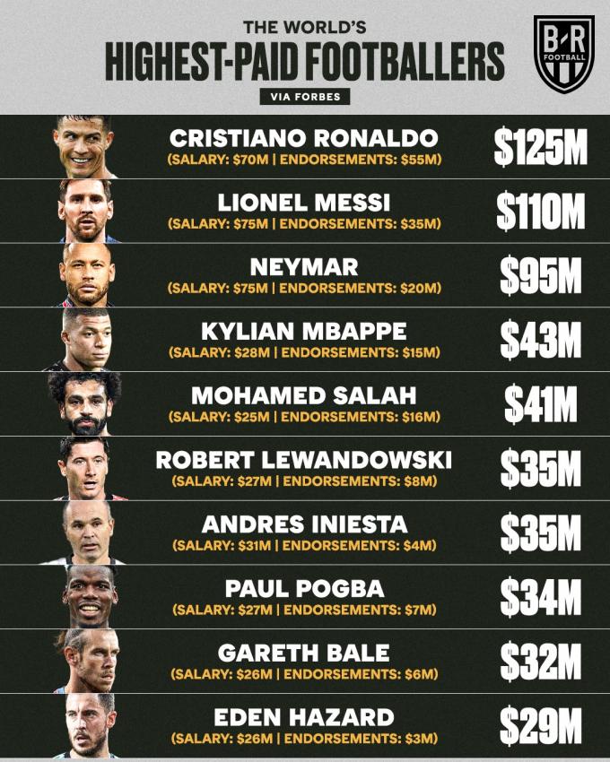 Tái hợp MU, <b>Ronaldo soán ngôi Messi ở top 10 cầu thủ kiếm tiền giỏi nhất</b>