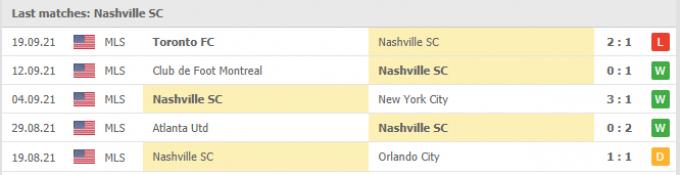 Nhận định Miami vs Nashville | MLS | 06h30 ngày 23/09/2021