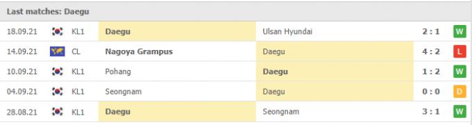 Nhận định Jeju United vs Daegu | K League 1 | 12h00 ngày 22/09/2021