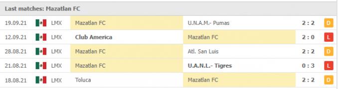 Nhận định Club Tijuana vs Mazatlan | Liga MX | 09h00 ngày 25/09/2021