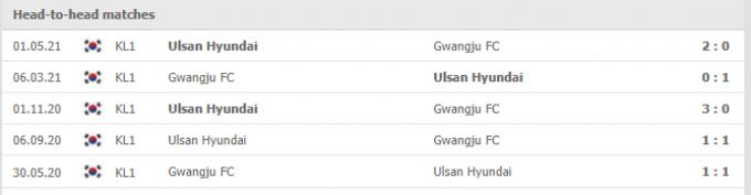 Kết quả Ulsan Hyundai vs Gwangju | K League 1 | 14h30 ngày 25/09/2021