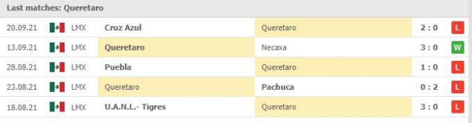Nhận định Juarez vs Queretaro | Liga MX | 09h00 ngày 25/09/2021