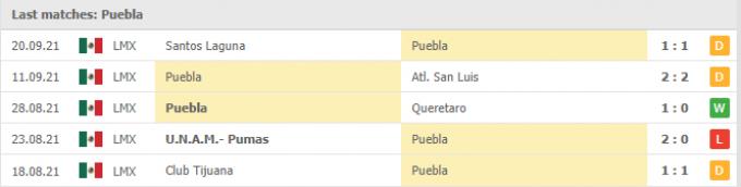 Kết quả Puebla vs Cruz Azul | Liga MX | 08h00 ngày 25/09/2021