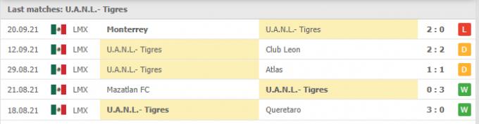 Nhận định Tigres UANL vs Pumas UNAM | Liga MX | 07h00 ngày 26/09/2021