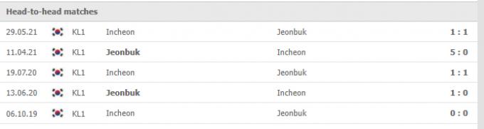 Kết quả Jeonbuk Hyundai vs Incheon United | K League 1 | 17h00 ngày 25/09/2021