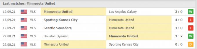 Nhận định Minnesota vs Houston Dynamo | MLS | 07h00 ngày 26/09/2021