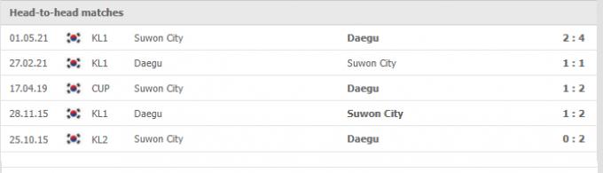 Kết quả Daegu vs Suwon | K League 1 | 17h00 ngày 25/09/2021