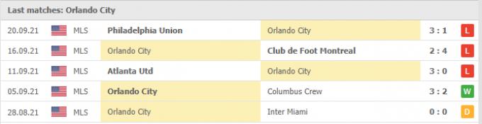 Kết quả New England Revolution vs Orlando City | MLS | 06h00 ngày 26/09/2021