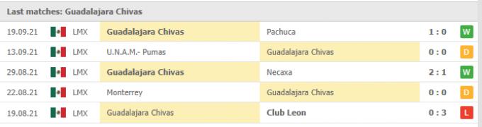 Nhận định Club America vs Guadalajara | Liga MX | 09h00 ngày 26/09/2021