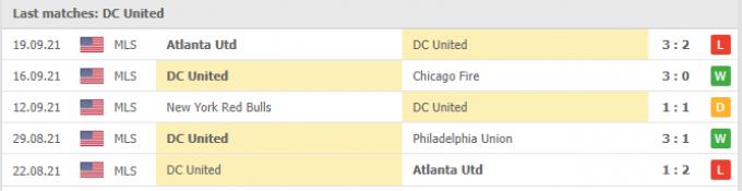 Kết quả DC United vs Cincinnati | MLS | 06h30 ngày 26/09/2021