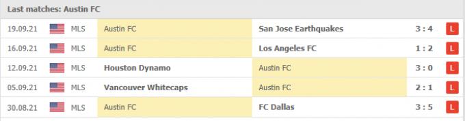 Kết quả Austin FC vs LA Galaxy | MLS | 08h30 ngày 27/09/2021