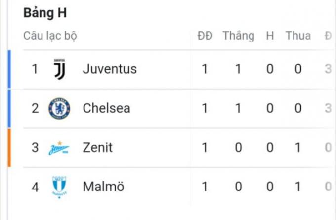 Juventus thiệt hại nặng nề trước trận đại chiến Chelsea