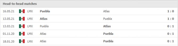 Kết quả Atlas vs Puebla | Liga MX | 09h00 ngày 29/09/2021