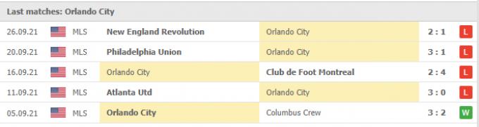 Kết quả Nashville vs Orlando City | MLS | 07h30 ngày 30/09/2021