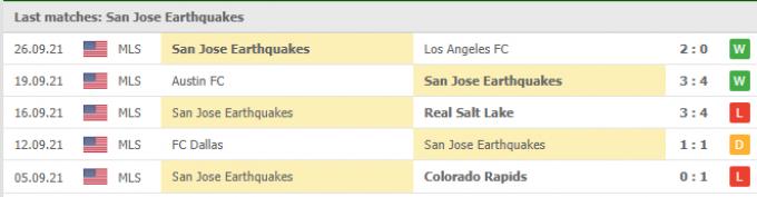 Nhận định San Jose vs Seattle Sounders | MLS | 09h30 ngày 30/09/2021