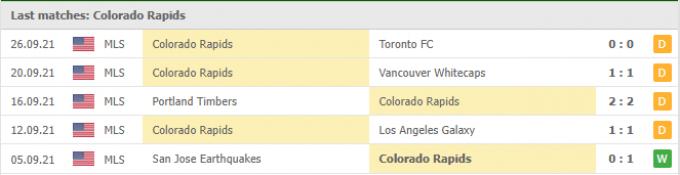 Nhận định Colorado Rapids vs Austin | MLS | 08h00 ngày 30/09/2021