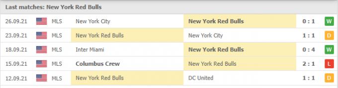 Nhận định New York Red Bulls vs Philadelphia Union | MLS | 06h30 ngày 30/09/2021