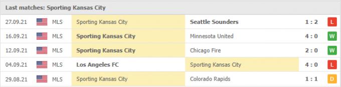 Kết quả Dallas vs Sporting Kansas City | MLS | 07h00 ngày 30/09/2021